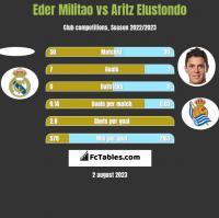 Eder Militao vs Aritz Elustondo h2h player stats