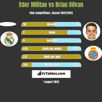 Eder Militao vs Brian Olivan h2h player stats