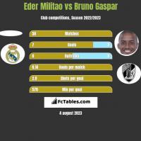 Eder Militao vs Bruno Gaspar h2h player stats