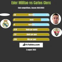 Eder Militao vs Carlos Clerc h2h player stats
