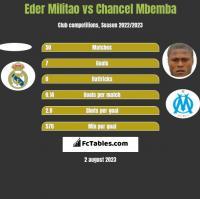 Eder Militao vs Chancel Mbemba h2h player stats