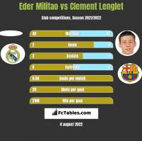 Eder Militao vs Clement Lenglet h2h player stats
