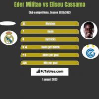 Eder Militao vs Eliseu Cassama h2h player stats