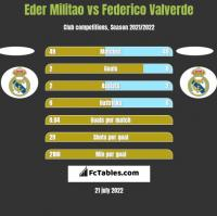 Eder Militao vs Federico Valverde h2h player stats