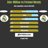 Eder Militao vs Ferland Mendy h2h player stats