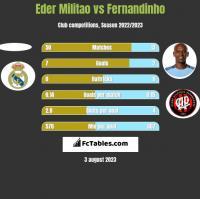 Eder Militao vs Fernandinho h2h player stats