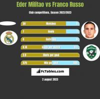 Eder Militao vs Franco Russo h2h player stats