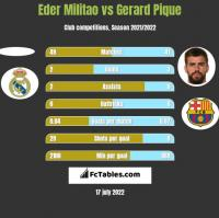 Eder Militao vs Gerard Pique h2h player stats