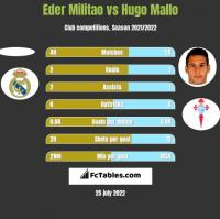 Eder Militao vs Hugo Mallo h2h player stats