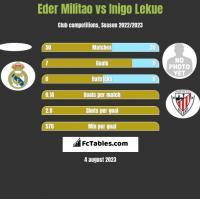 Eder Militao vs Inigo Lekue h2h player stats