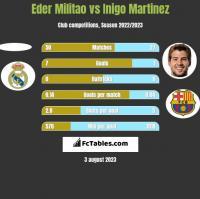 Eder Militao vs Inigo Martinez h2h player stats