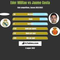 Eder Militao vs Jaume Costa h2h player stats