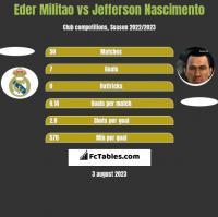Eder Militao vs Jefferson Nascimento h2h player stats