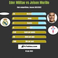 Eder Militao vs Jeison Murillo h2h player stats