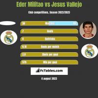 Eder Militao vs Jesus Vallejo h2h player stats
