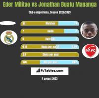 Eder Militao vs Jonathan Buatu Mananga h2h player stats