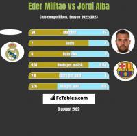Eder Militao vs Jordi Alba h2h player stats