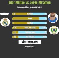 Eder Militao vs Jorge Miramon h2h player stats