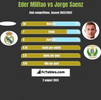 Eder Militao vs Jorge Saenz h2h player stats