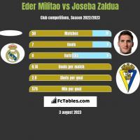 Eder Militao vs Joseba Zaldua h2h player stats