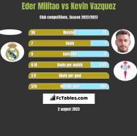 Eder Militao vs Kevin Vazquez h2h player stats