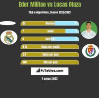 Eder Militao vs Lucas Olaza h2h player stats