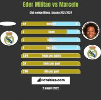 Eder Militao vs Marcelo h2h player stats