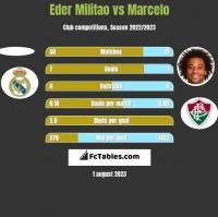 Eder Militao vs Marcelo h2h player stats