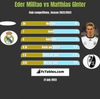 Eder Militao vs Matthias Ginter h2h player stats