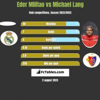 Eder Militao vs Michael Lang h2h player stats