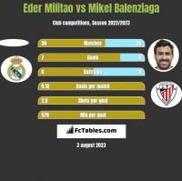 Eder Militao vs Mikel Balenziaga h2h player stats