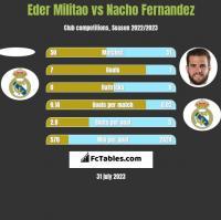 Eder Militao vs Nacho Fernandez h2h player stats