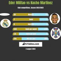 Eder Militao vs Nacho Martinez h2h player stats