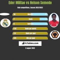 Eder Militao vs Nelson Semedo h2h player stats