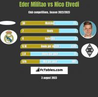 Eder Militao vs Nico Elvedi h2h player stats