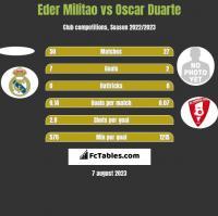 Eder Militao vs Oscar Duarte h2h player stats