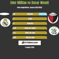 Eder Militao vs Oscar Wendt h2h player stats