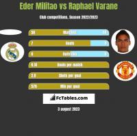 Eder Militao vs Raphael Varane h2h player stats