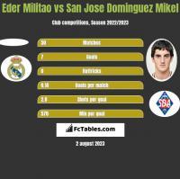 Eder Militao vs San Jose Dominguez Mikel h2h player stats