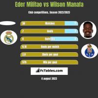 Eder Militao vs Wilson Manafa h2h player stats