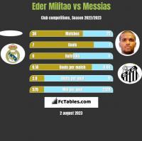 Eder Militao vs Messias h2h player stats