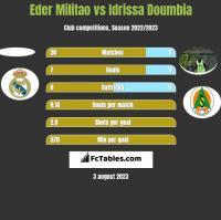 Eder Militao vs Idrissa Doumbia h2h player stats