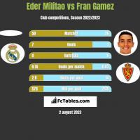Eder Militao vs Fran Gamez h2h player stats
