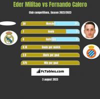 Eder Militao vs Fernando Calero h2h player stats