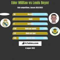 Eder Militao vs Louis Beyer h2h player stats
