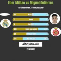 Eder Militao vs Miguel Gutierrez h2h player stats