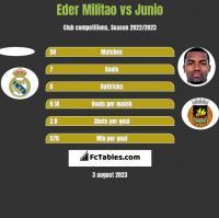 Eder Militao vs Junio h2h player stats