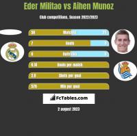 Eder Militao vs Aihen Munoz h2h player stats