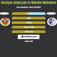 Harutyun Grigoryan vs Maksim Maksimov h2h player stats