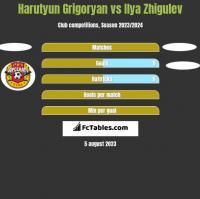 Harutyun Grigoryan vs Ilya Zhigulev h2h player stats